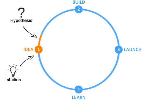 Lean development cycle: we build our idea based on the hypothesis that it is a good one