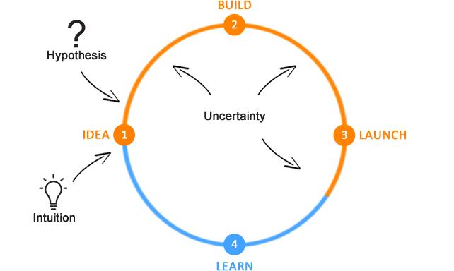 Development = uncertainty