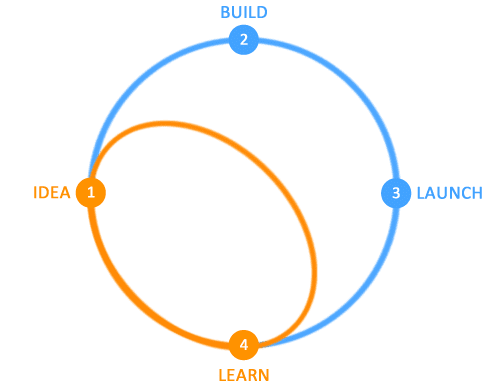 How Design Sprint fits into the lean development cycle