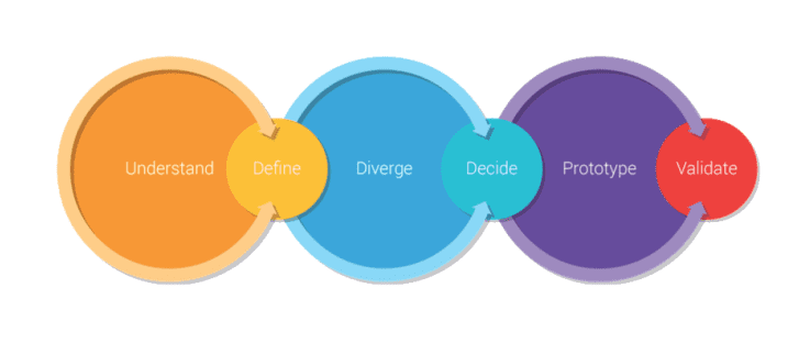 The six stages of a Design Sprint