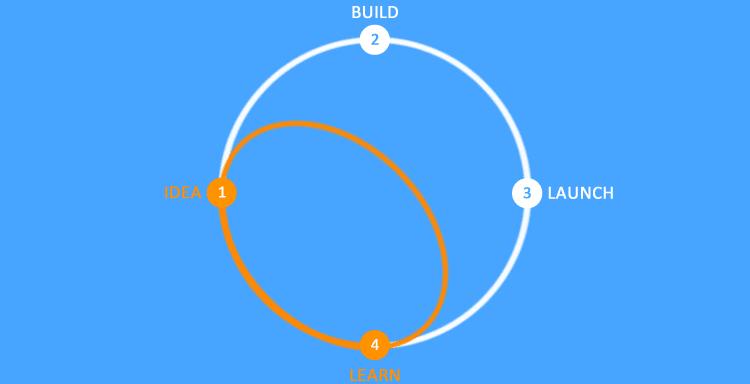 Design Sprint & Lean development cycle