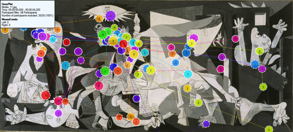 Gaze Plot from an eye tracking study with 30 users by TeaCup Lab of the masterpiece Guernica by Picasso