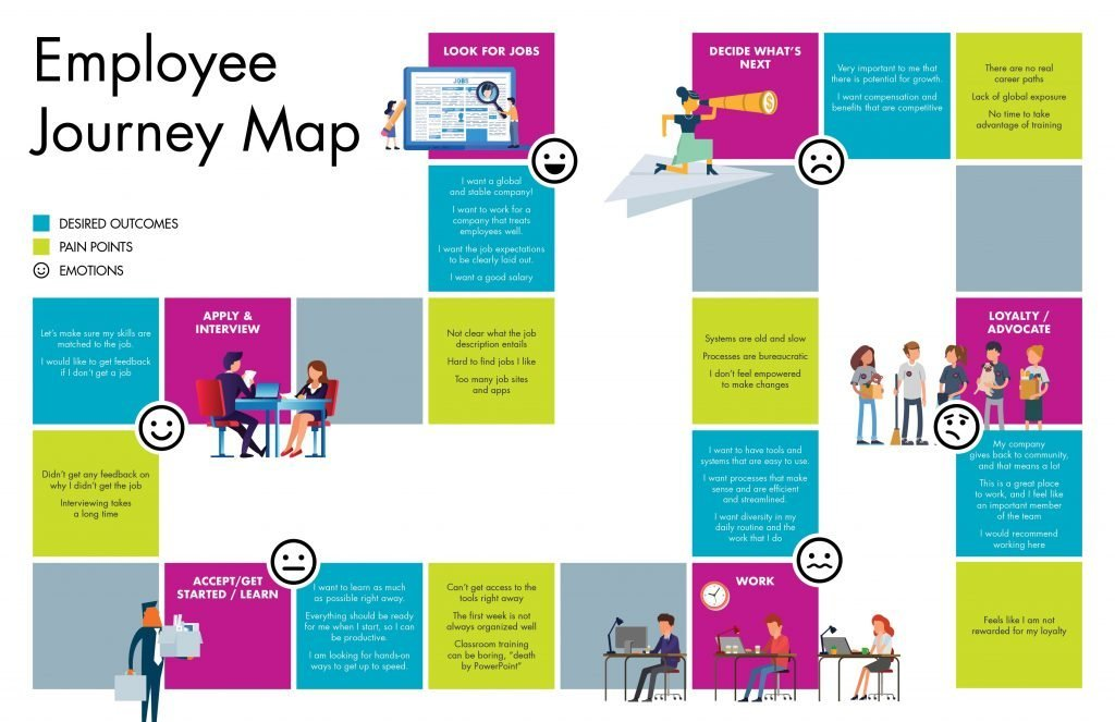 Ejemplo de Employee Journey Map