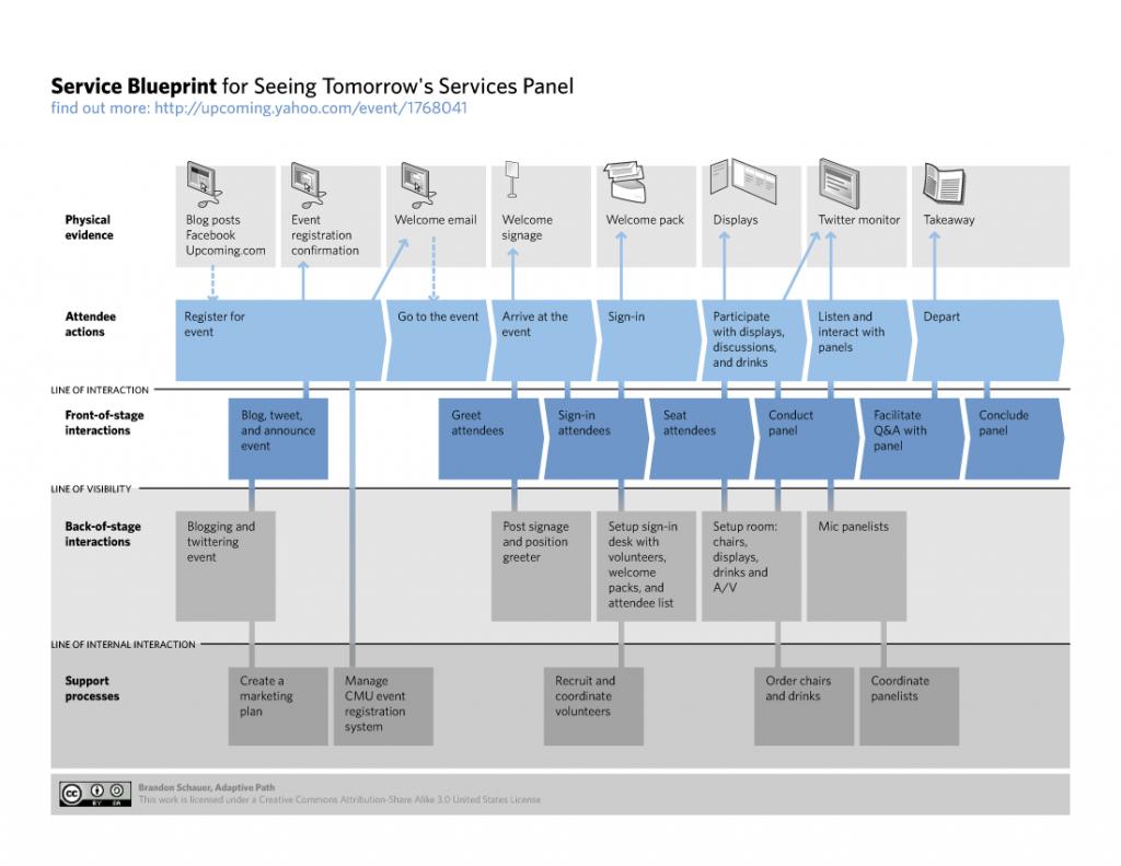 Ejemplo de Service BluePrint
