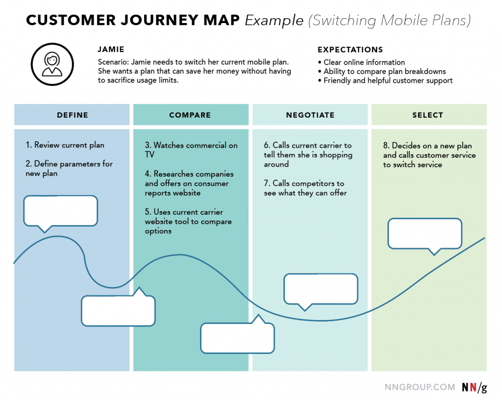 Ejemplo de Customer Journey Map
