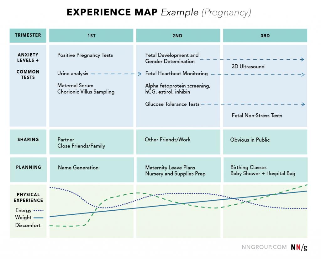 Ejemplo de un Experience Map de un embarazo
