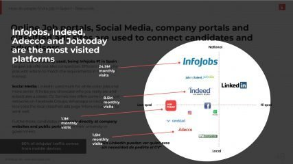 Slide showing most used employment platforms in Spain