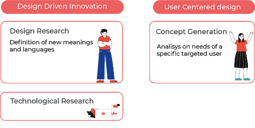 Graphic with types of innovation