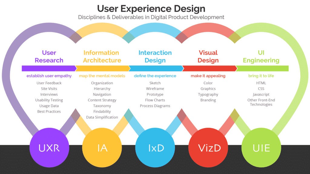 Source: ProductPlan (https://www.productplan.com/non-designers-guide-hiring-ux/)