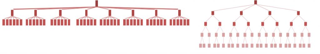 flat vs deep hierarchy visualization TeaCup Lab