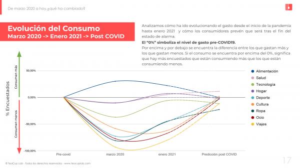 consumo_covid_evolución_previsiones_2021